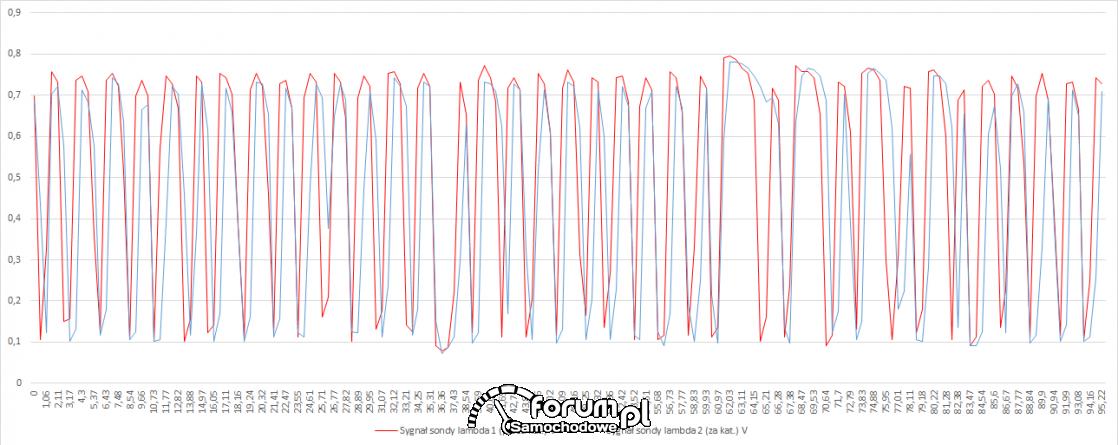Wykresy sond lambda