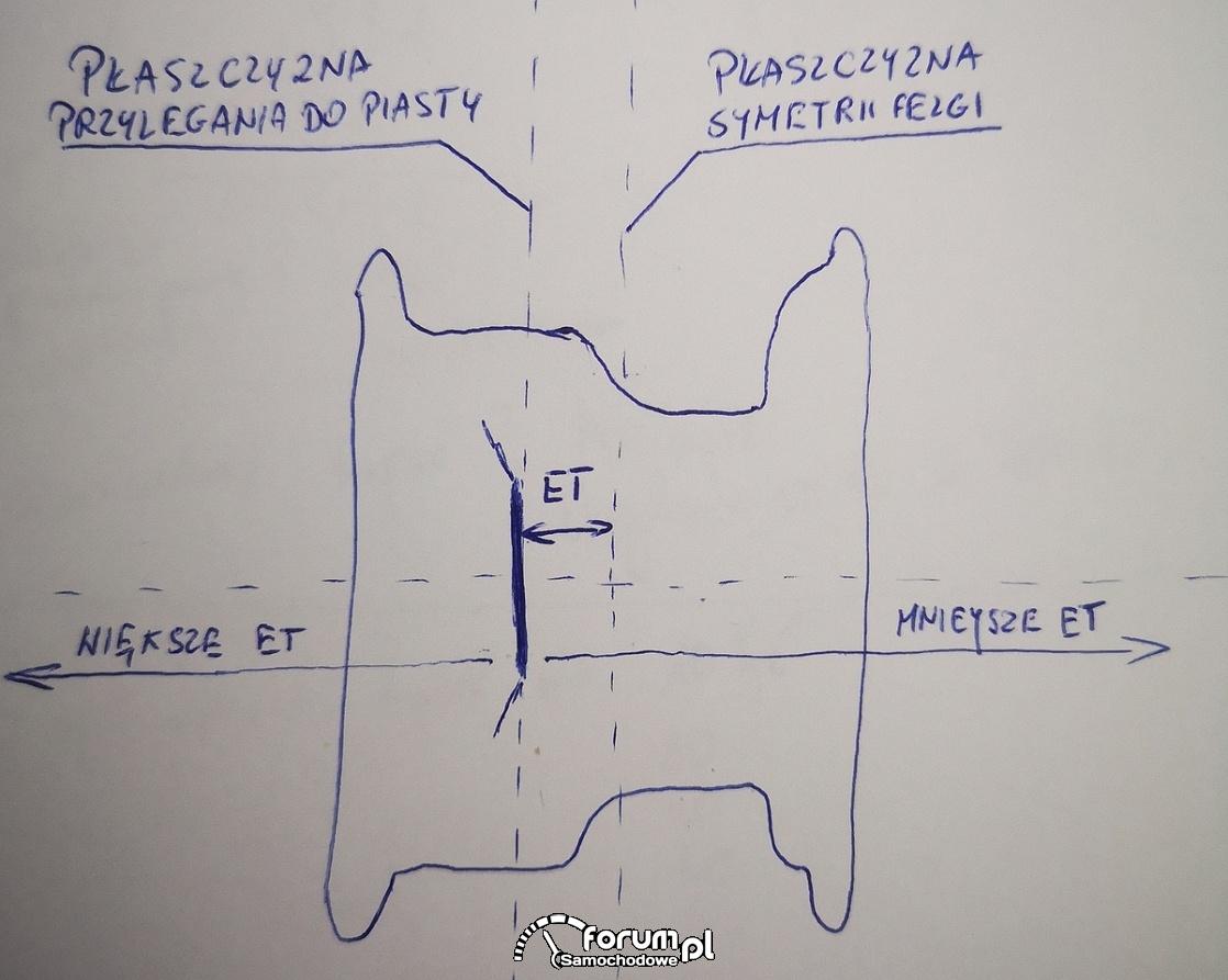 Parametr ET felgi większy i mniejszy - zasada