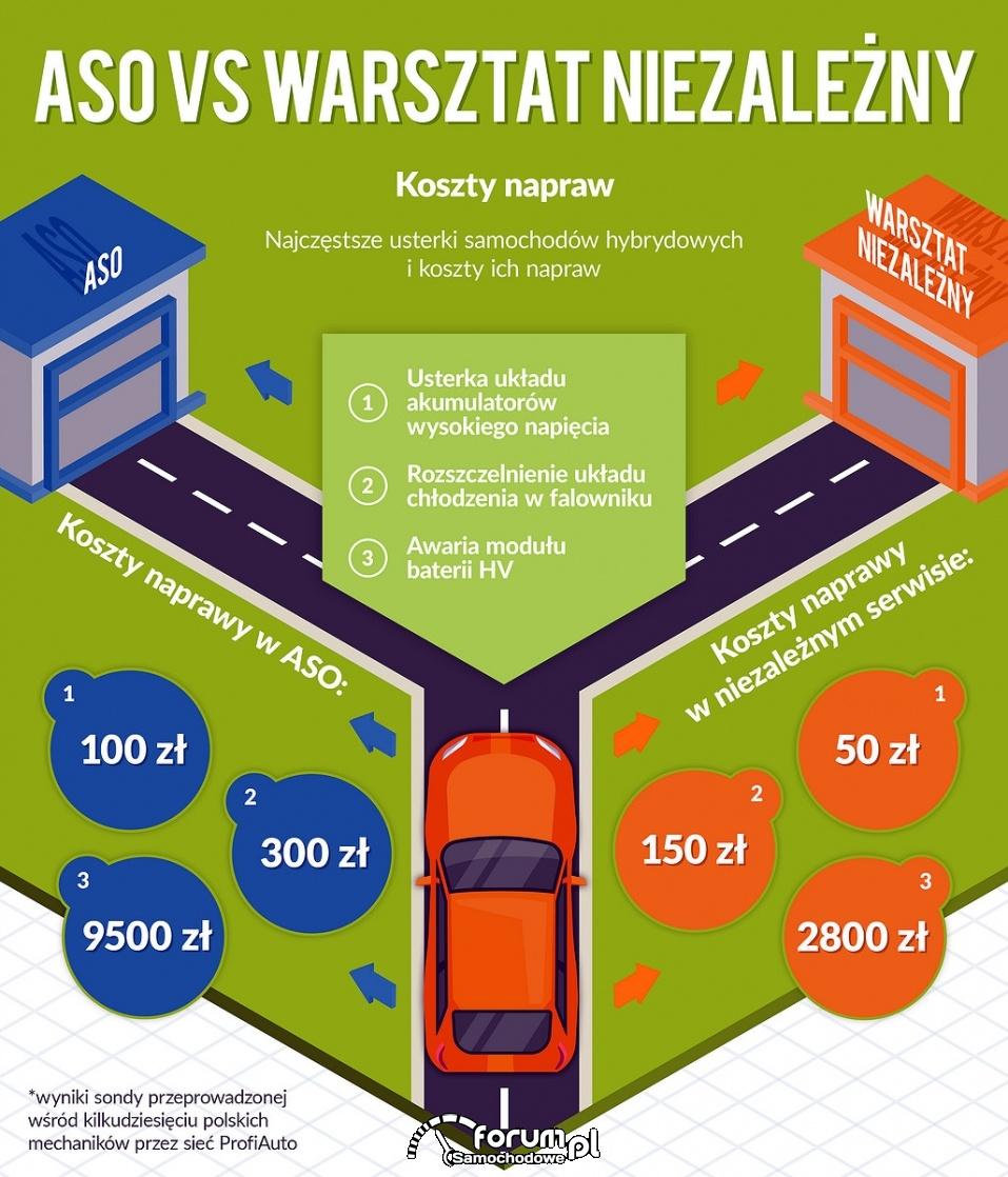 ASO vs warsztat niezależny