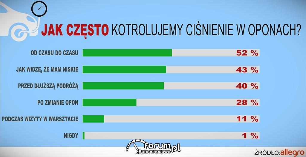 Jak często Polacy kontrolują ciśnienie w oponach