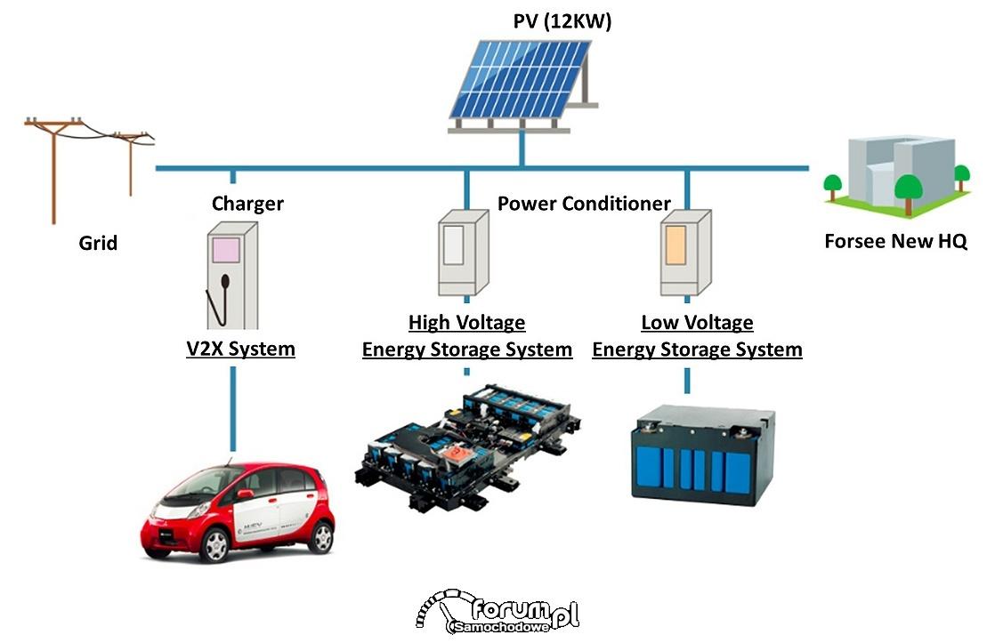 Projekt utylizacji akumulatorów litowo-jonowych