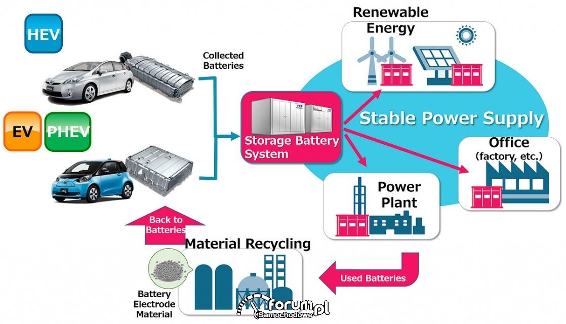 Recykling baterii samochodowych
