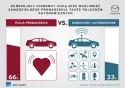 Europejscy kierowcy chcą nadal prowadzić swoje samochody