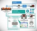 Schemat Japońskiego systemu ratowniczego HELPNET