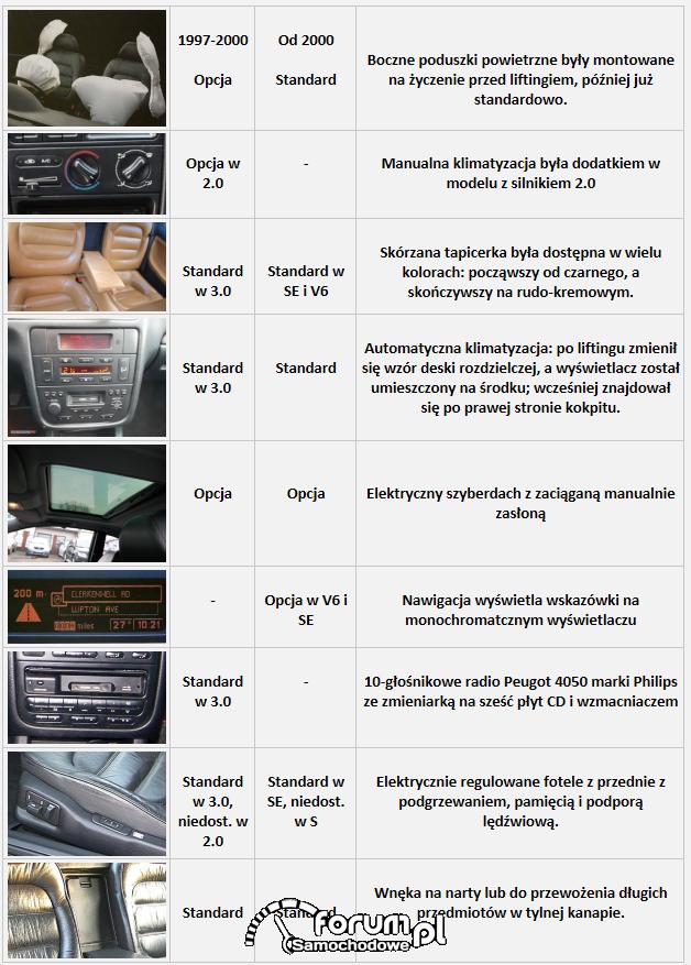 Peugeot 406, wyposażenie
