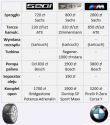 Przykałdowe ceny części, BMW E60