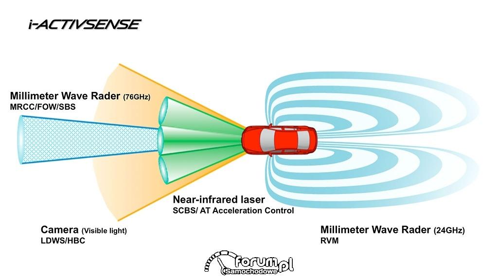 i-ACTIVSENSE zaawansowana technologia Mazdy podnosząca bezpieczeństwo