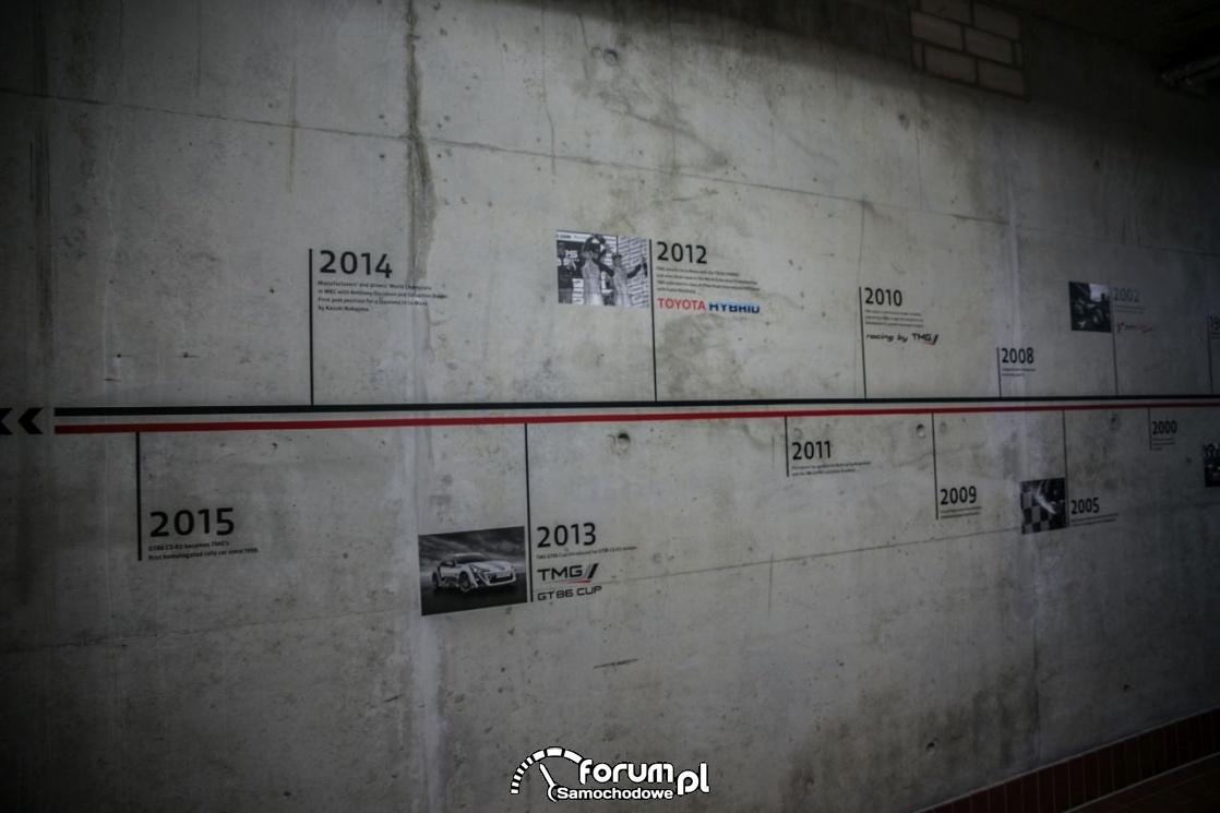Mapa wydarzeń, Muzeum Toyota Motorsport
