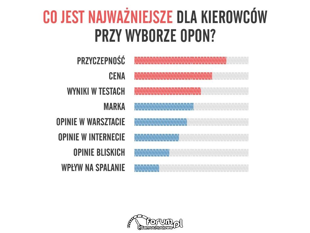Jak Polacy zmieniają opony? Czy marka ma znaczenie?