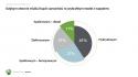 Ekologiczne postawy Polaków 2020 - infografika