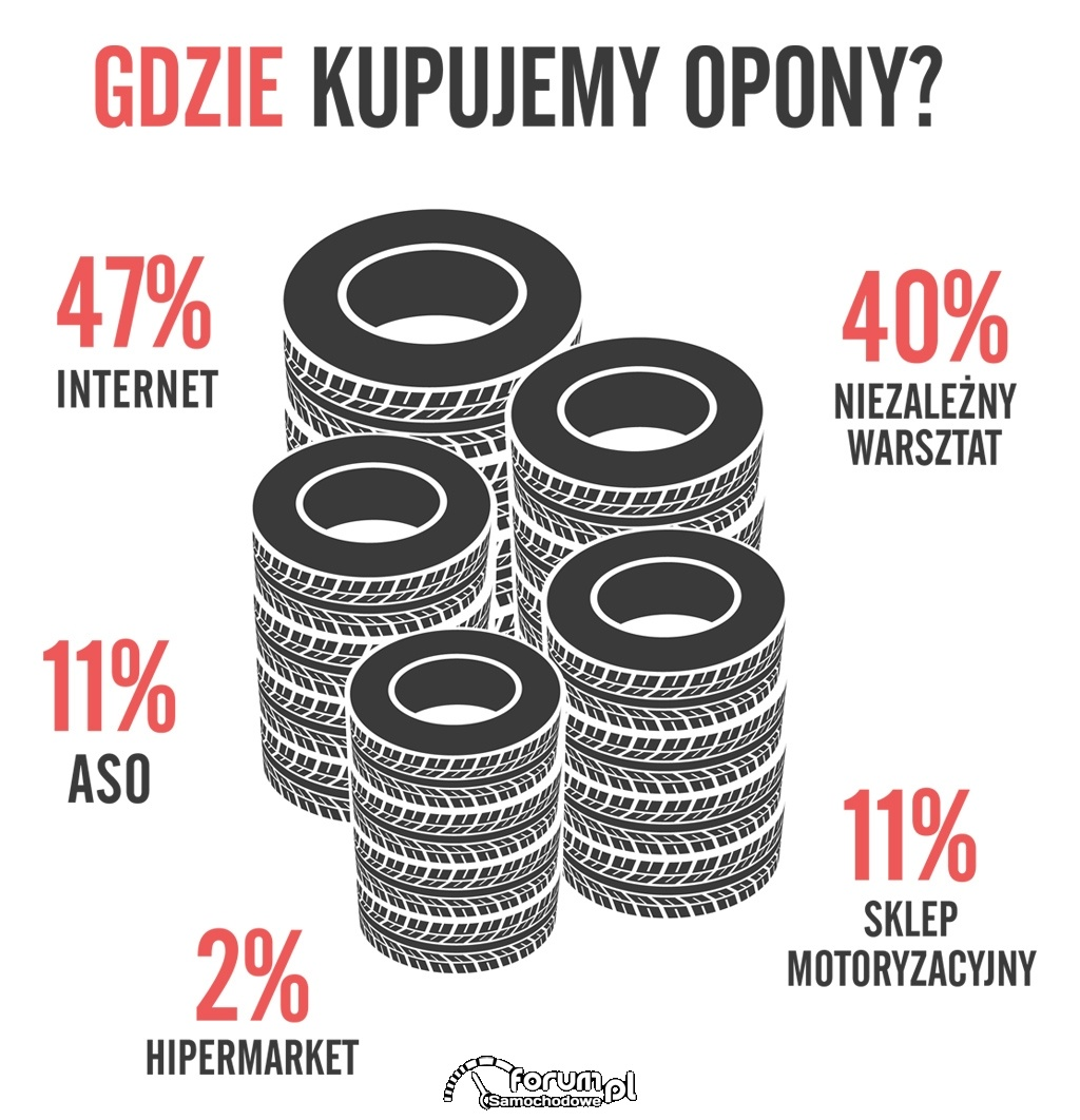 Gdzie Polacy kupują opony?
