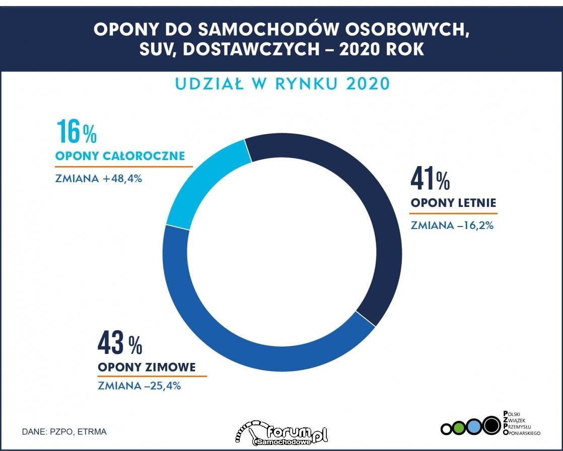 Sprzedaż opon w 2020 roku (PZPO)