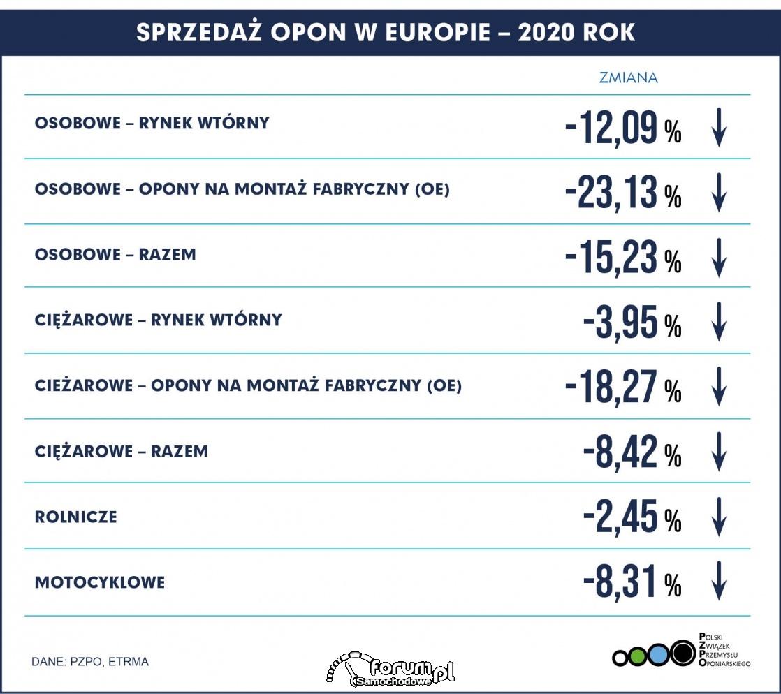 Sprzedaż opon w Europie - 2020