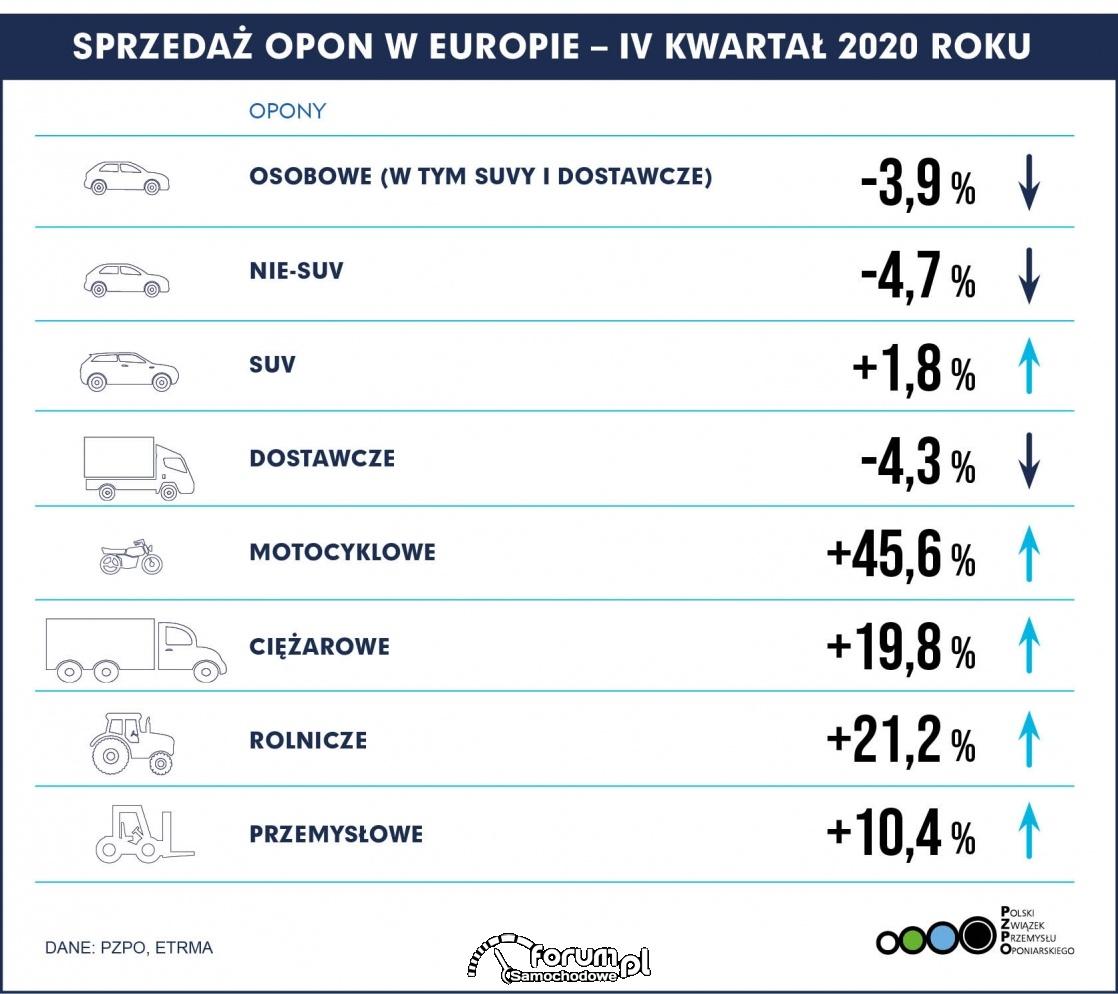 Sprzedaż opon w Europie - IV kwartał 2020
