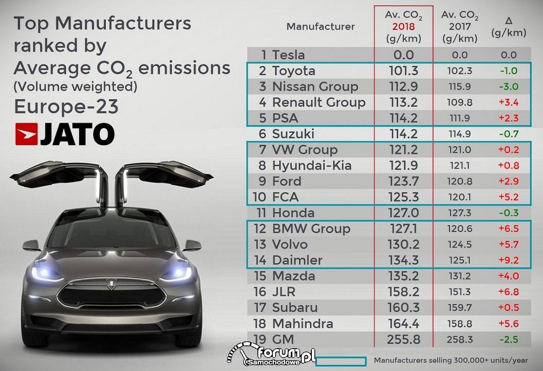 Średnia emisja CO2 największych producentów samochodów