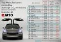 Ograniczenia emisji CO2 na 2021 rok - kary dla producentów samochodów