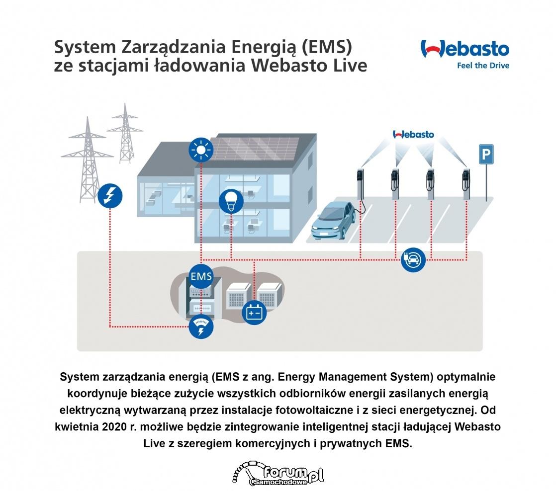 Ładowarki Webasto Live kompatybilne z Systemami Zarządzania Energią