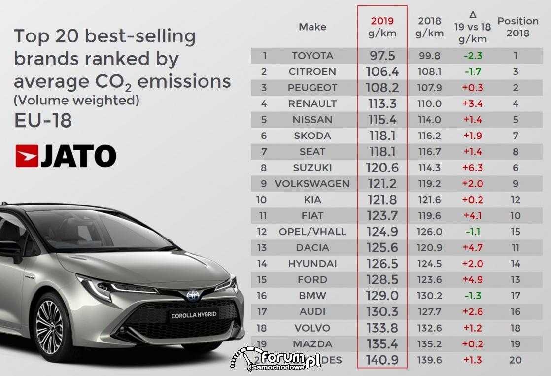 TOP 20 najlepszych marek w redukcji emisji CO2
