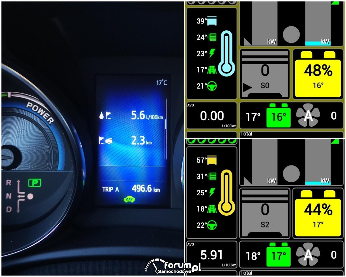 Średnie spalanie hybrydy przy zimnym silniku na dystansie 2,3 km
