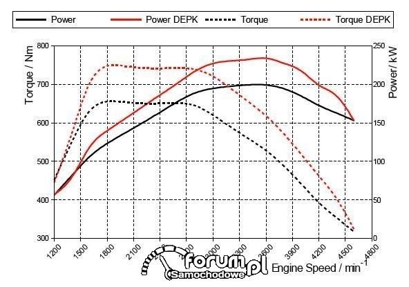Land Cruiser V8 4.5 D-4D Powerboost