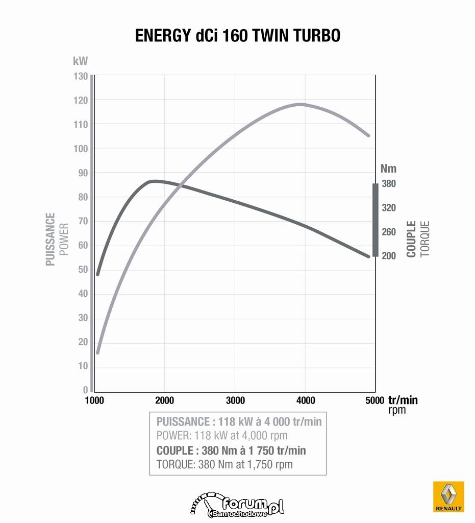 Renault, Silnik 1.6 l Energy dCi 160 Twin Turbo, wykres z hamowni