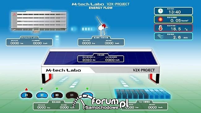 Schemat działania systemu M-tech Labo V2X-Project