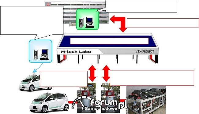 Struktura systemu M-tech Labo